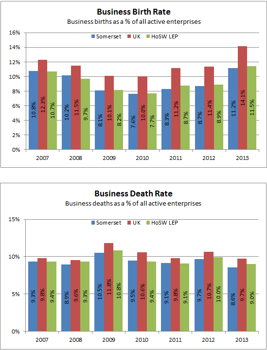 Business birth and death rate charts